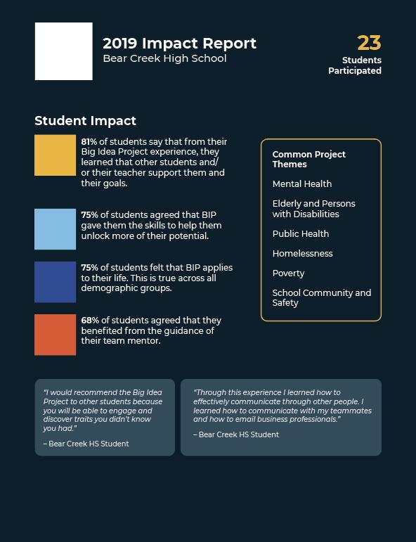 Design process step 3 example